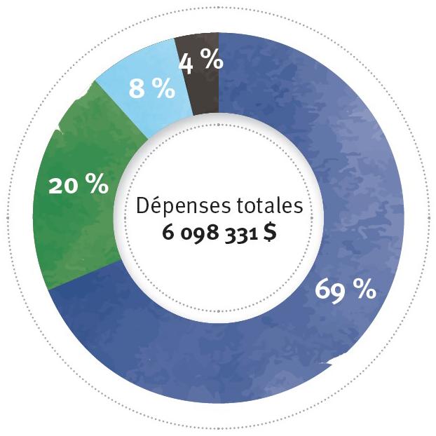 Dépenses totales $ 6,098,331